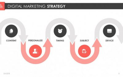 What is a Digital Marketing Strategy, and How to Form a Successful Digital Marketing Plan