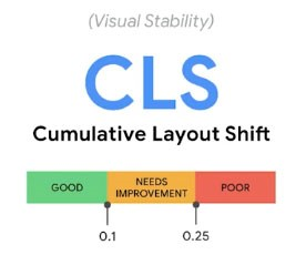 CLS stands for Cumulative Layout Shift