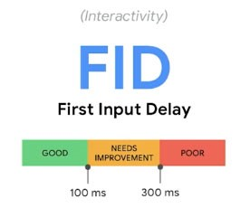 FID, stands for First Input Delay