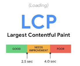 LCP stands for Largest Contentful Paint
