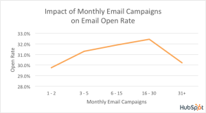 8 reasons why email marketing is still important